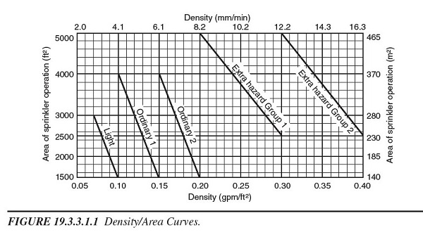 Figure Density Area Curve for Fire Sprinklers