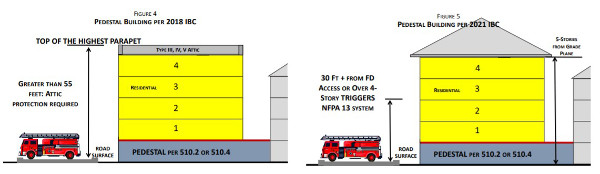 Picture of NFPA 13 and NFPA 13R Mixed Use Buildings