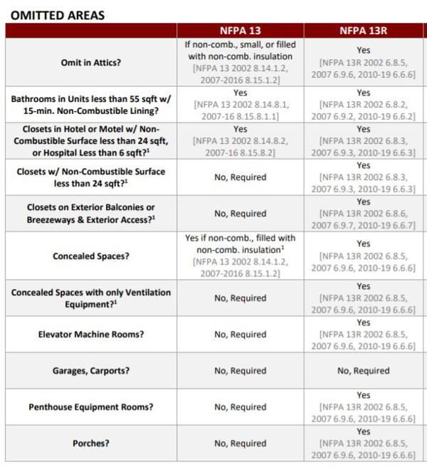 Chart of NFPA 13 vs NFPA 13R