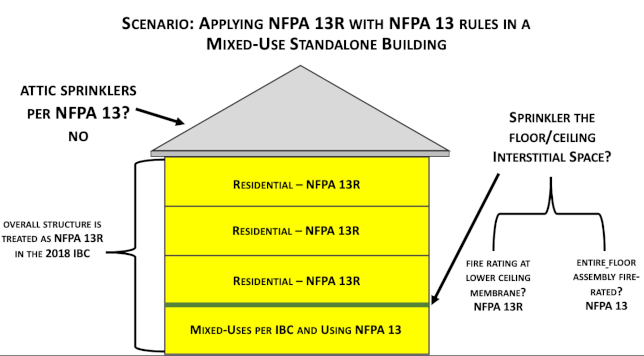 Graphic of NFPA 13 and NFPA 13R in Mixed Use Standalone Buildings
