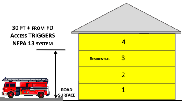 Picture of NFPA 13 and NFPA 13R in Standalone Building
